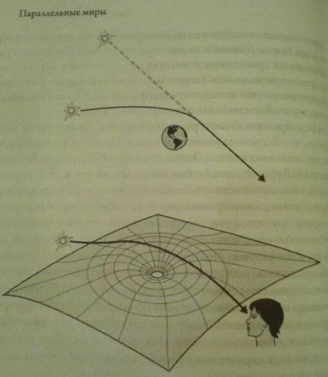 Иллюстрация 1 из 2 для Параллельные миры: Об устройстве мироздания, высших измерениях и будущем Космоса - Мичио Каку | Лабиринт - книги. Источник: Sundance