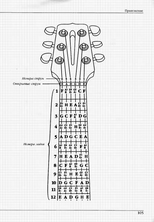 Как научится играть быстро на гитаре в домашних условиях