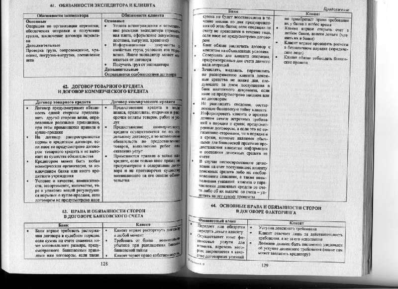 Источник. следующая. книги Гражданское право в схемах и определениях: учебное пособие - Валентина Пиляева. из 3 для.