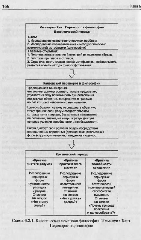 """Иллюстрация 12 к книге  """"История философии в схемах и комментариях """", фотография, изображение, картинка."""