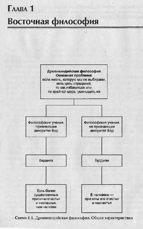 История философии в схемах и комментариях.