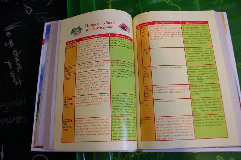 майя гогулан энциклопедия здорового питания