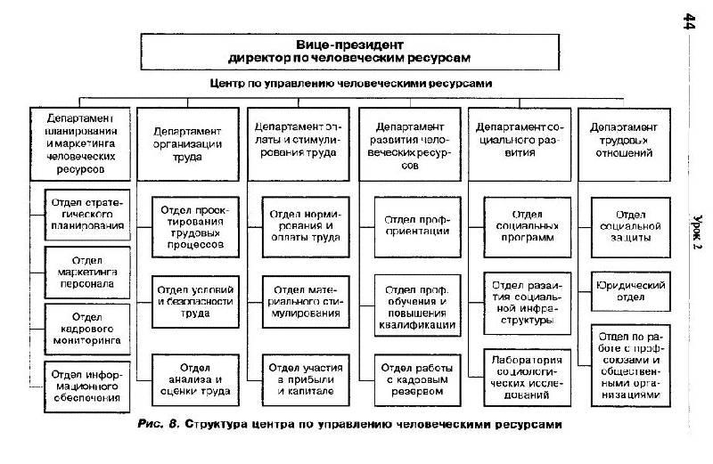 Специфика концепции человеческих ресурсов не только организация влияет на персонал