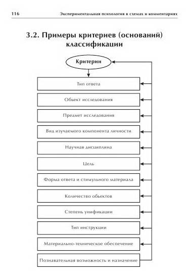 """Иллюстрация 3 к книге  """"Экспериментальная психология в схемах и комментариях """", фотография, изображение, картинка."""