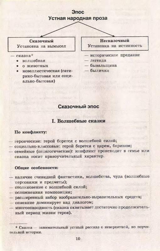 Фольклор (Теоретический материал в таблицах) .