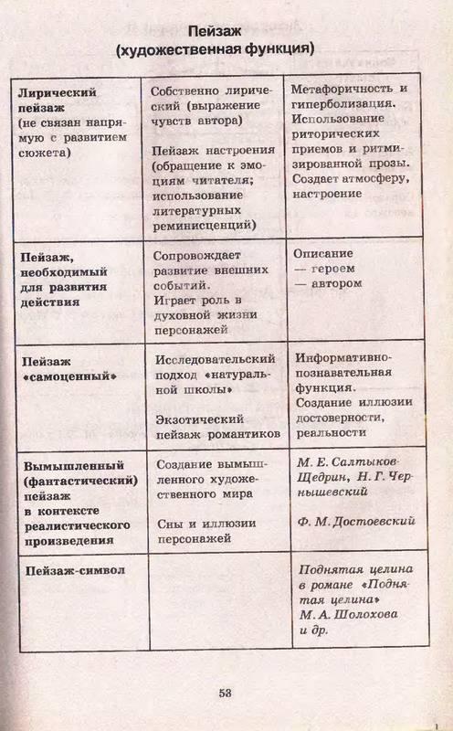 для Литература в таблицах