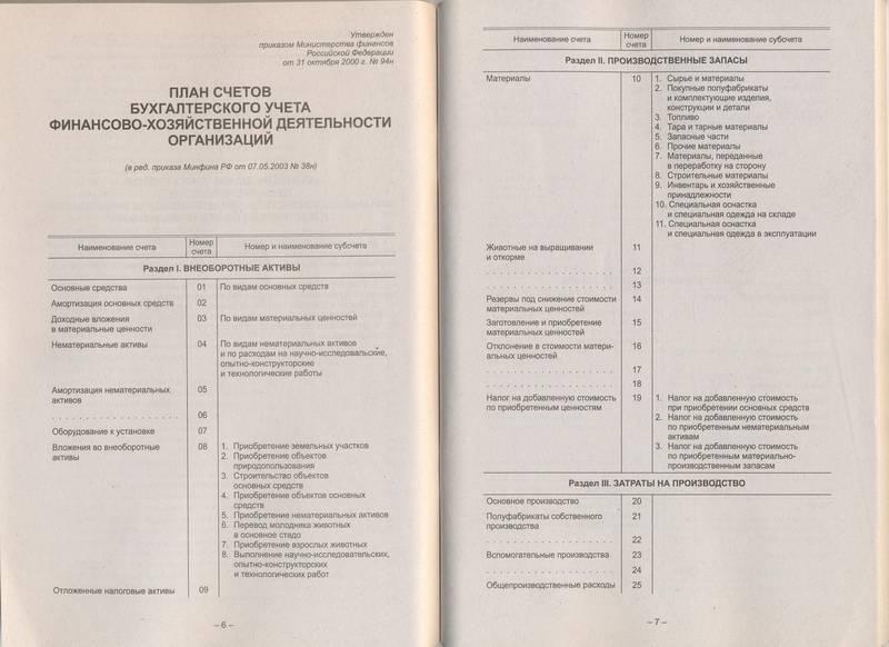 инструкция по применению плана счетов бухгалтерского учета: