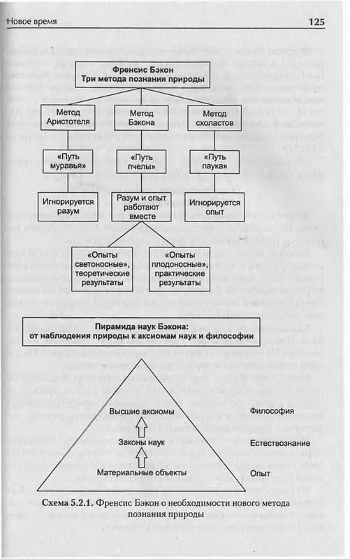 """Иллюстрация 22 к книге  """"История философии в схемах и комментариях """", фотография, изображение, картинка."""