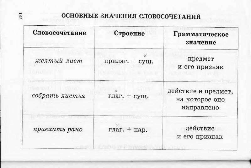 8 класс русский язык правила в таблицы