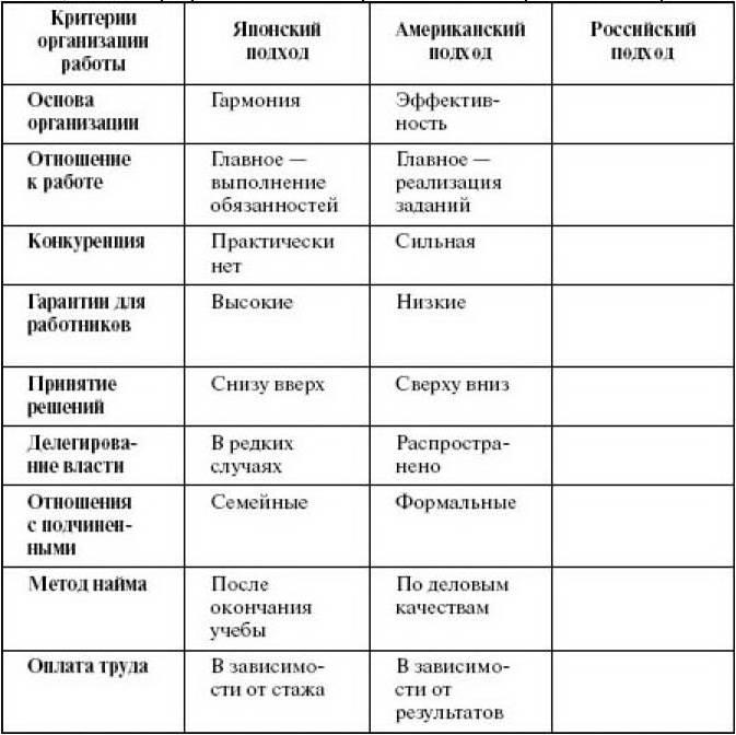 1.Менеджмент.  Функции и роли менеджера по персоналу.