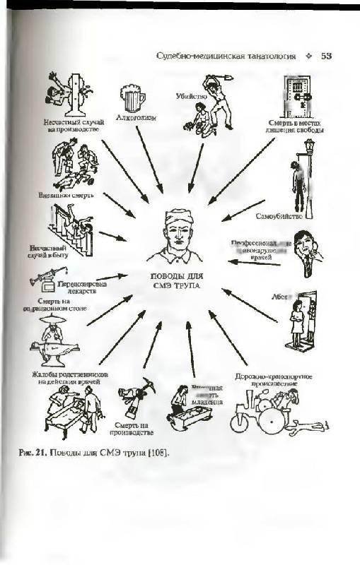 """Иллюстрация 11 к книге  """"Судебная медицина в схемах и рисунках """", фотография, изображение, картинка."""