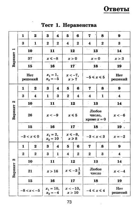 Гдз тест по алгебре гришина и в 8 класс онлайн