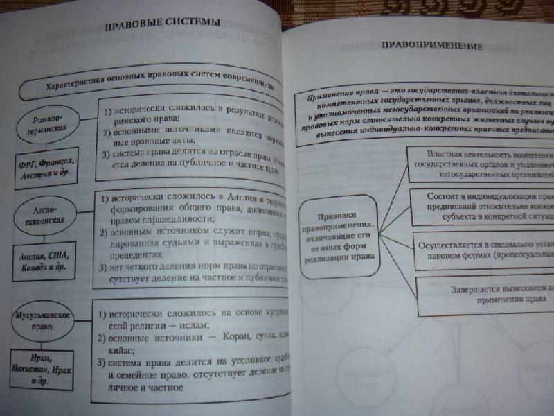 """Иллюстрация 10 к книге  """"Теория государства и права в схемах и определениях """", фотография, изображение, картинка."""