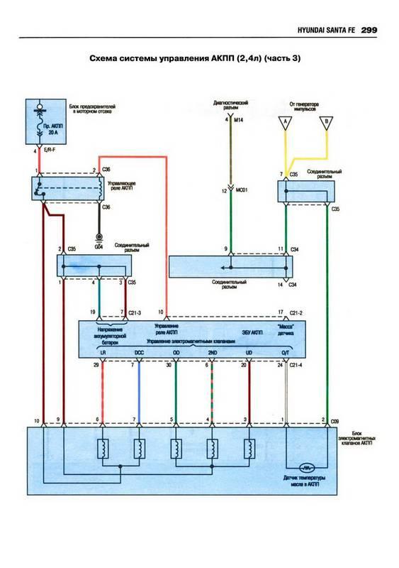 Скачать Схемы электрооборудования HYUNDAI SANTA FE с 2006 бензин.  Кликните на картинку, чтобы увидеть полноразмерную...