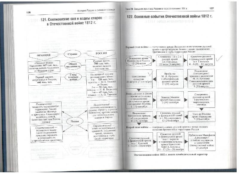 История России в схемах.