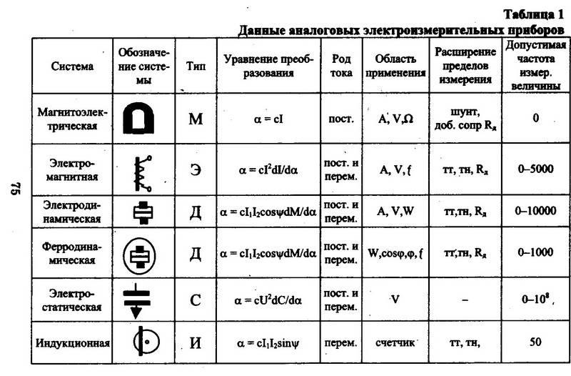Электротехника и электроника. наглядные пособия таблицы схемы