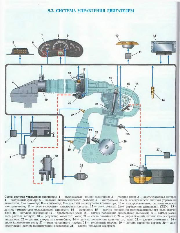 Схема управления двигателем шевроле-нива.