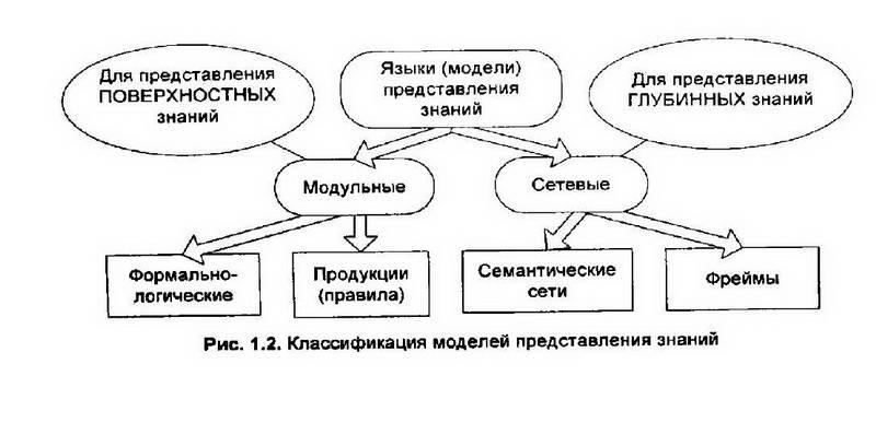 Иллюстрация 1 из 8 для Разработка экспертных систем. Среда CLIPS - Частиков, Гаврилова, Белов   Лабиринт - книги. Источник: Ялина