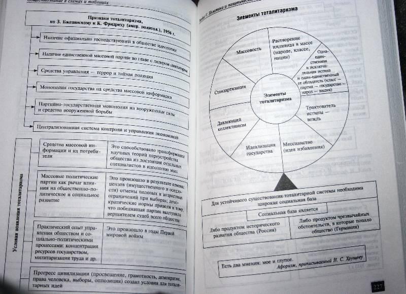 Обществознание в схемах и