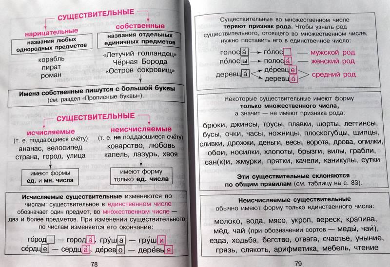 Все правила русского языка 2 класс виноградова