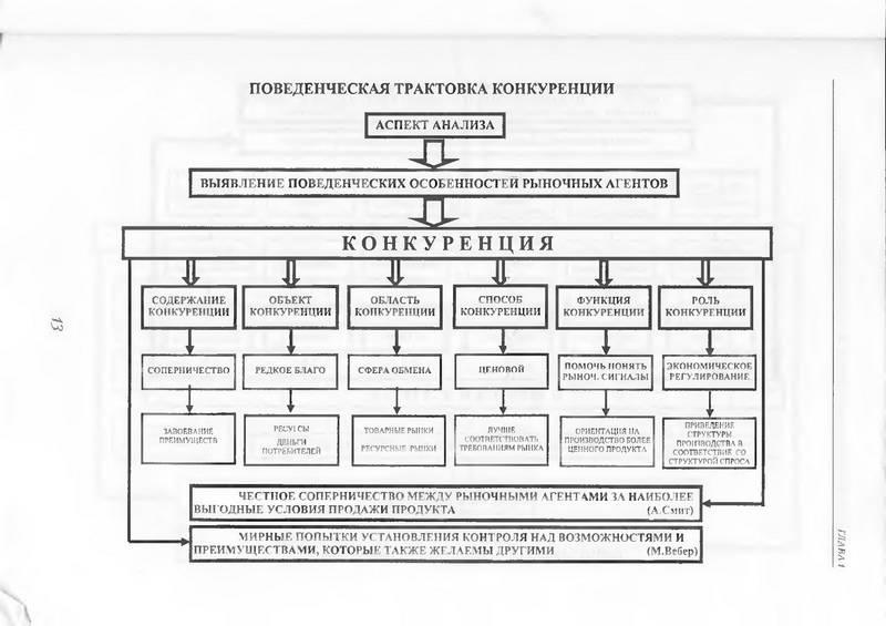 Иллюстрация 1 из 5 для Конкуренция и конкурентные стратегии (в структурно-логических схемах) - Юрий Тарануха | Лабиринт - книги. Источник: Ялина