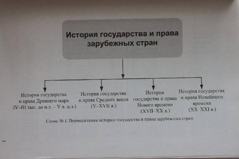 Member история государства и права зарубежных стран в схемах в помощь кающимсяУчебный материал изложен.