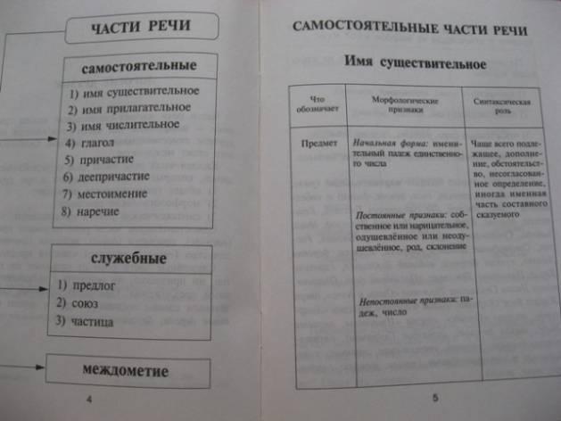 Источник. следующая. книги Все части речи русского языка в таблицах и схемах - Ирина Стронская.