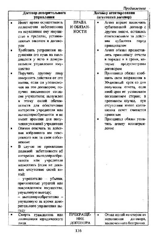 """Рецензии покупателей на  """"Гражданское право в схемах и определениях """" ."""