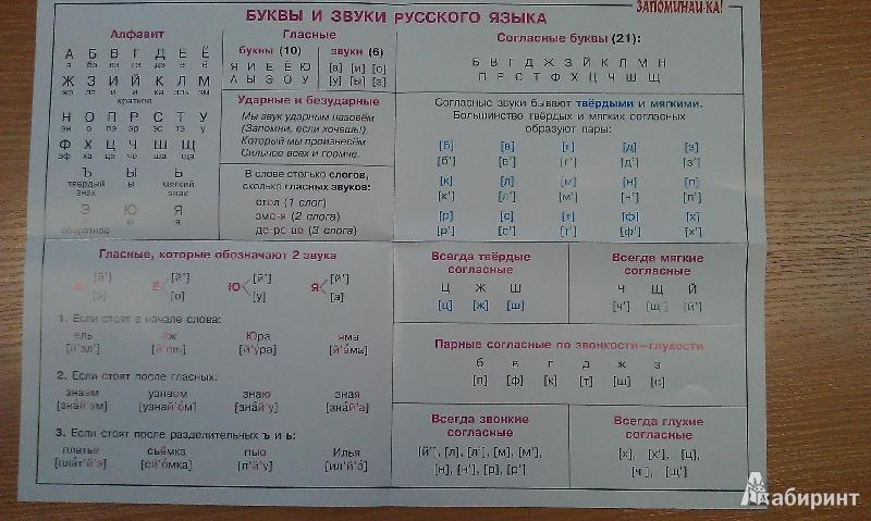 Русский язык 1 класс звуки и буквы таблица.