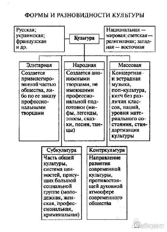 Обществознание в таблицах.