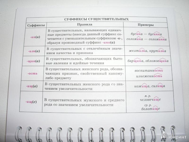 Вся орфография в таблицах и