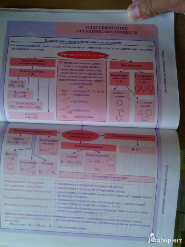 Биология, Весь курс школьной программы в схемах и