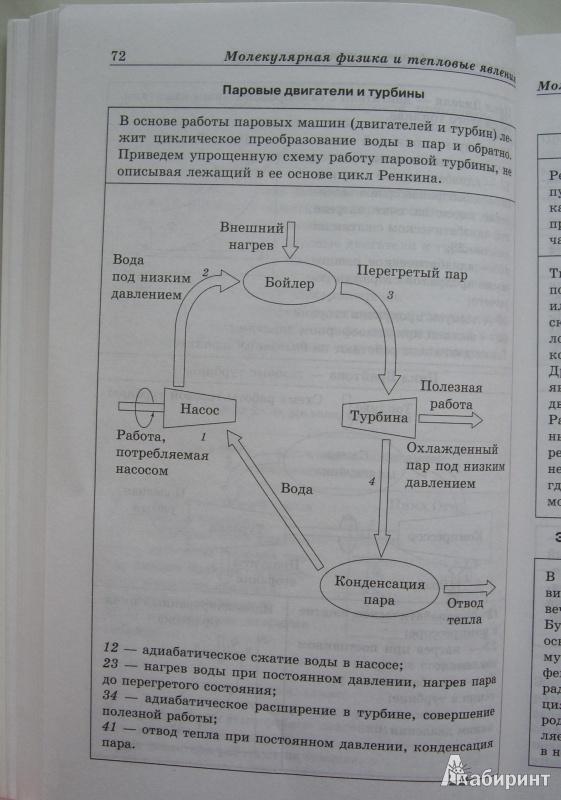 Физика в схемах и таблицах