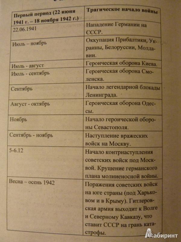 Иллюстрация 1 из 13 для История в таблицах и схемах - А. Тимофеев | Лабиринт - книги. Источник: Илочка