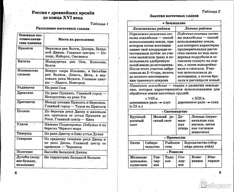 История России в таблицах и