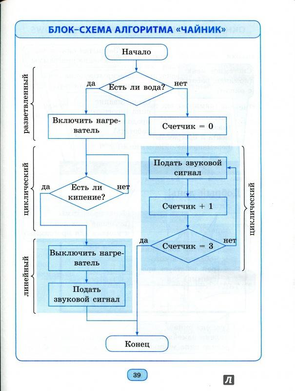 Приклади блок схем алгоритму