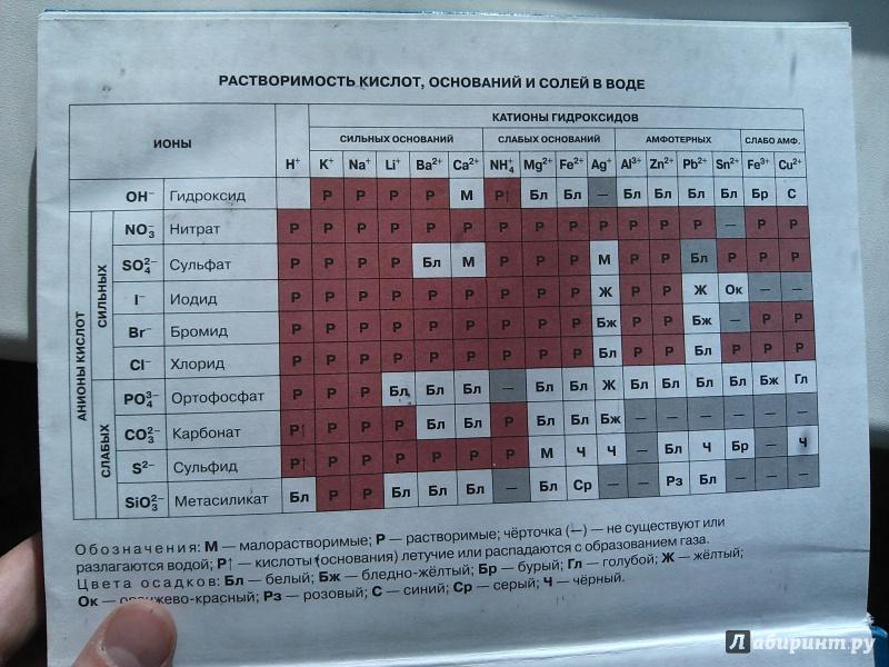 Учебник химия 9 класс новошинский