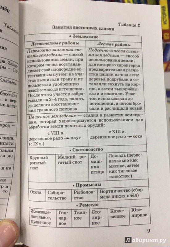 Пособие по истории в таблицах и схемах