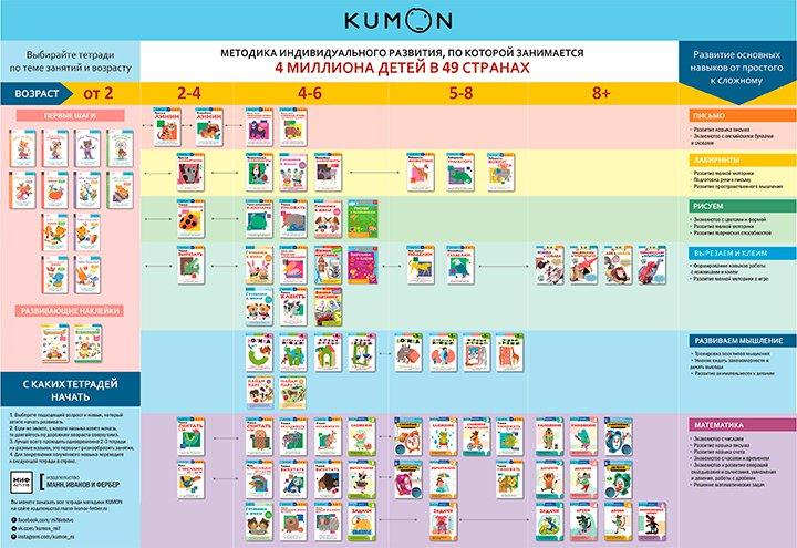 Как выбрать тетрадь KUMON