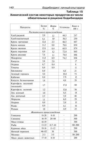 Иллюстрация 1 из 5 для Бодибилдинг. Личный опыт врача - Константин Жижин | Лабиринт - книги. Источник: Ценитель классики