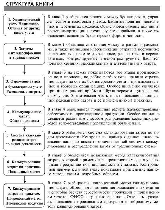 Иллюстрация 1 из 2 для Управленческий учет за 14 дней. Экспресс-курс - Сергей Молчанов   Лабиринт - книги. Источник: vybegasha