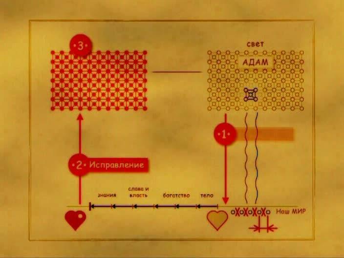 Иллюстрация 1 из 4 для Наука Каббала. Основы II (DVD) | Лабиринт - видео. Источник: Флинкс