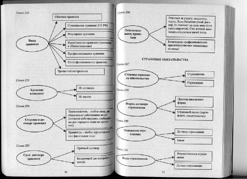 Схемы и таблицы могут