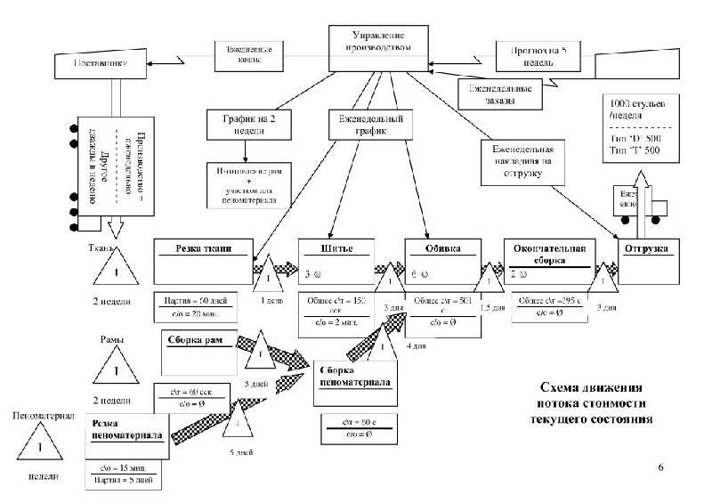схемы потоков стоимости
