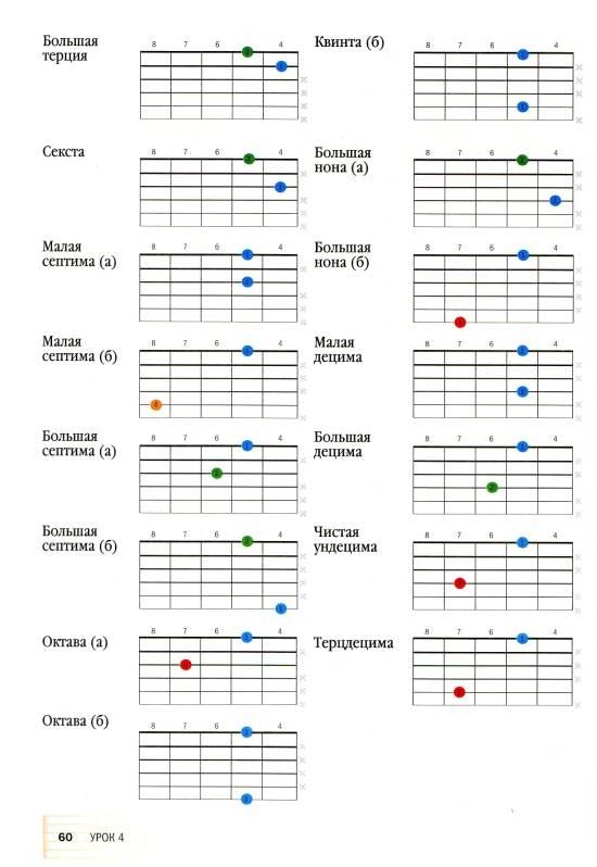 производители уроки игры на гитаре аккорды заработным платам