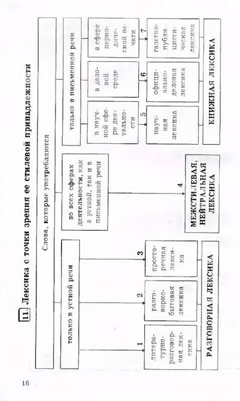 гольдин русский язык в таблицах 5-11 класс