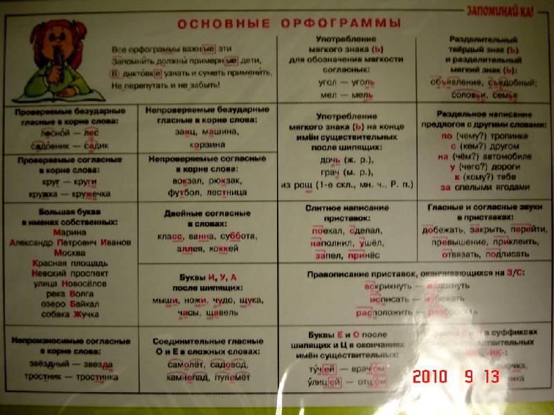 Орфограммы русского языка 3класс