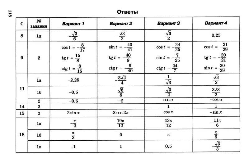 александрова самостоятельные работы 10 класс решебник