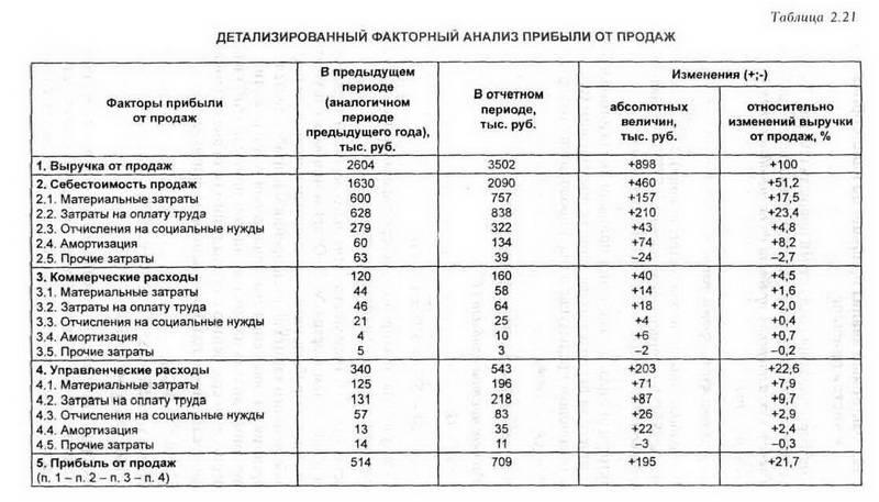 Анализ Динамики Прибыли Предприятия Шпаргалка