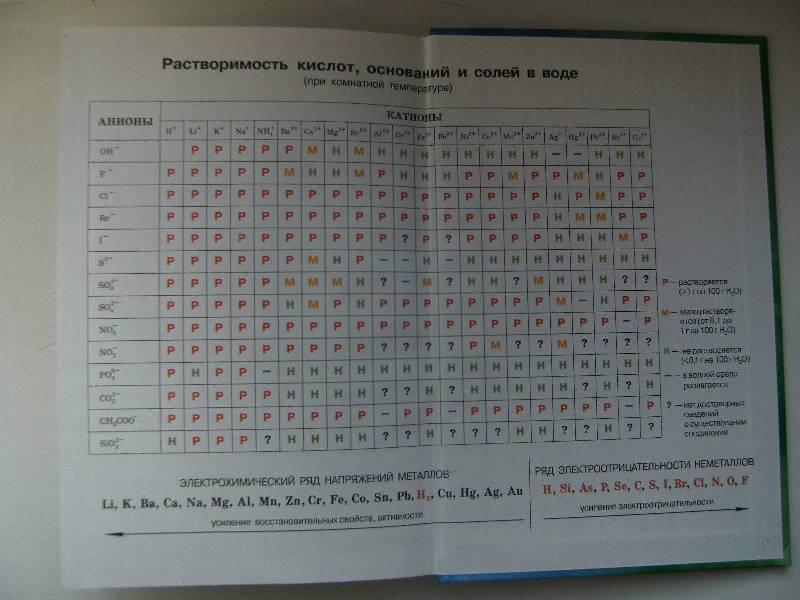 Электронный учебник по химии габриелян 8 класс.